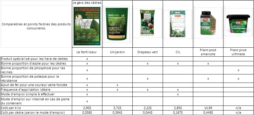 fertilisants-comparatifs