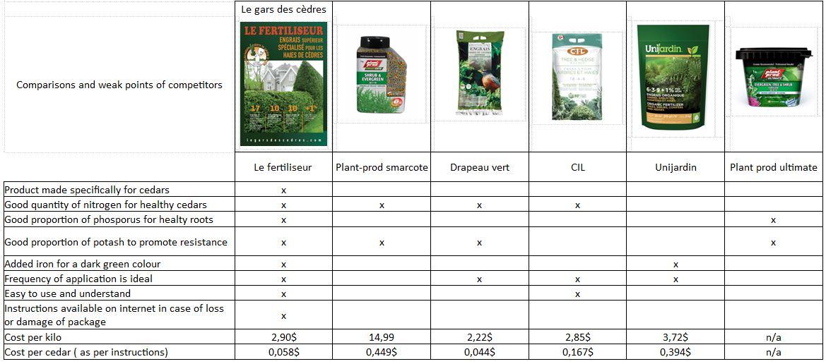 fertilisants-comparatifs